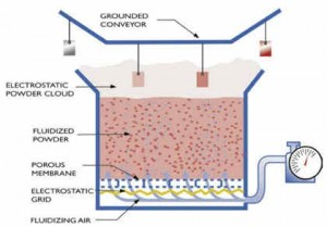 Electrostatic Fluidized Bed Powder Coating