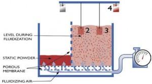 Fluidized Bed Powder Coating