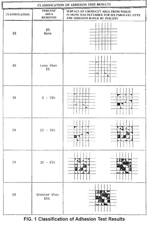 Classification of Adhesion Test Results