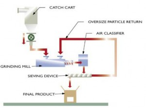 Milling and Sieving Process