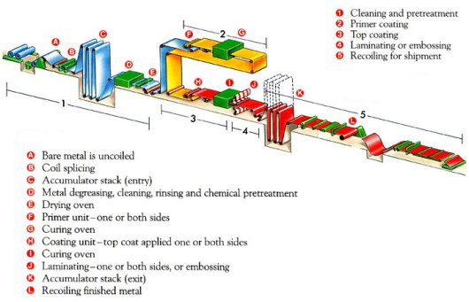 a typical organic coil coating line consists of