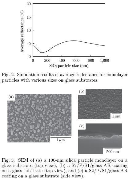 antireflection coating, dip-coating