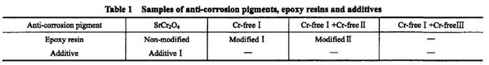 chromate-free primer, anti-corrosion primer of coil coating