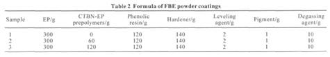 table2 feb powder coating