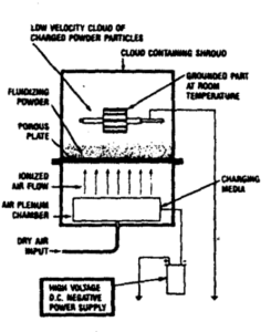 powder coating application equipment