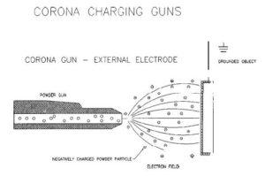 Corona Charging Method