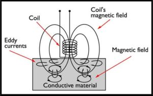 Eddy current generation in a metallic conductor iso2360 eddy current ccuart Images