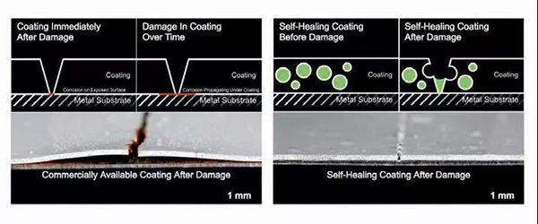 Self-Healing Coating Technology in Powder Coatings
