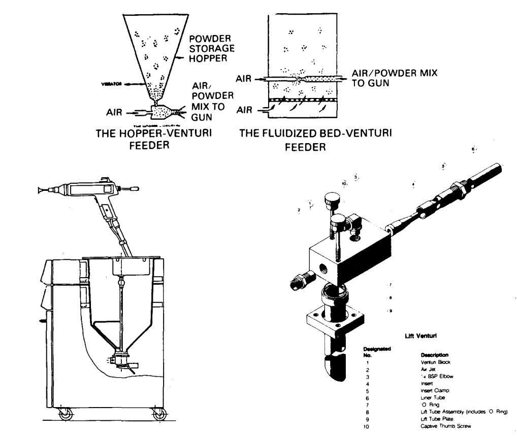 Typical types of powder feed devices.