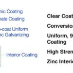 Conversion Coating of Galvanized Steel